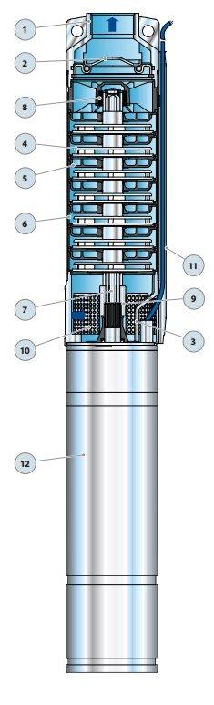 Конструкция насосов pedrollo 4sr